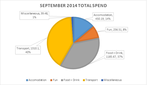 September 2014 Total Spend