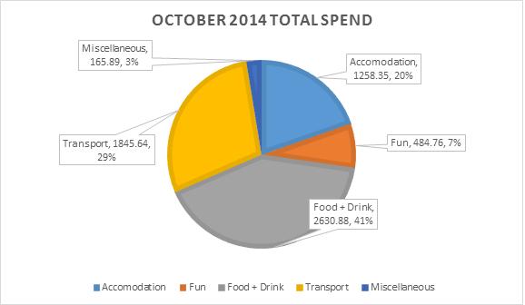 Spend-201410