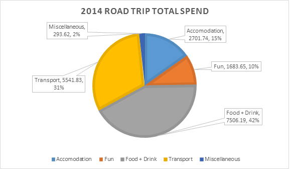 201409-12 - 2014 Road Trip Total Spend