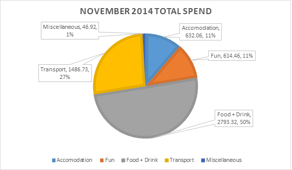 201411 - November 2014 Total Spend