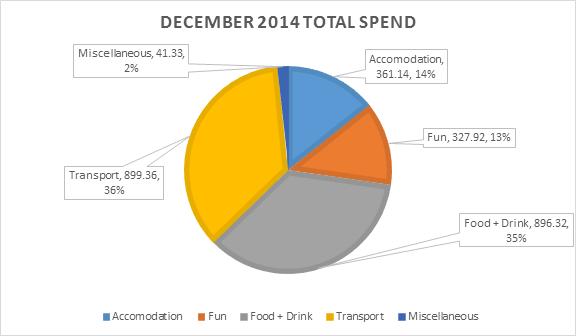 201412 - December 2014 Total Spend