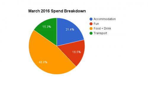 201603 spend